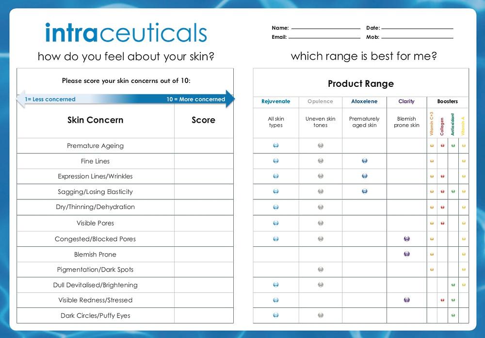 Intraceuticals Range Chart