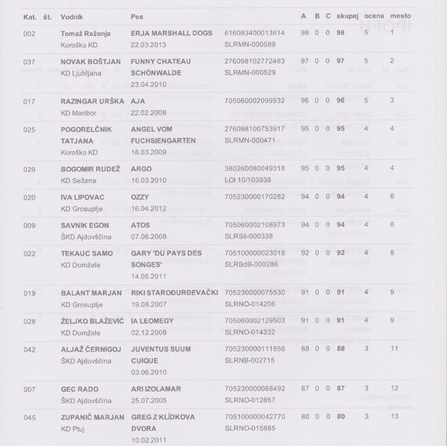 Rezultati sled Grosuplje 2016 4-6