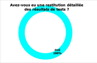 Restitution tests