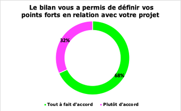Points forts projet professionnel
