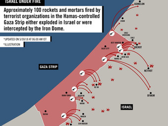 This illustration depicts the rockets and mortars that terrorist organizations in the Gaza Strip fir