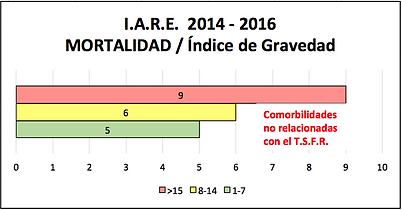 Estadística de mortalidad vs índice de graveda