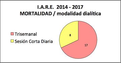 Estadística de mortalidad vs modalidad dialítica