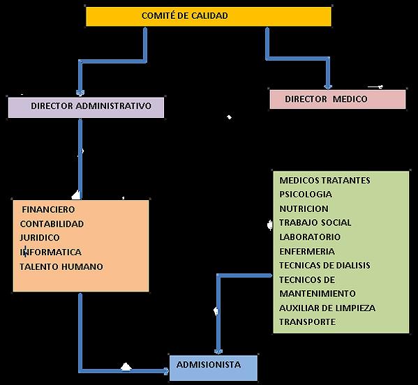 Comite de calidad organigrama