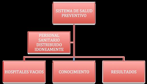 Sistema de salud preventivo