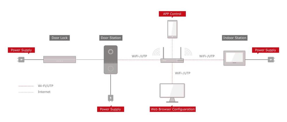 Smart Doorbell Intercom System Layout