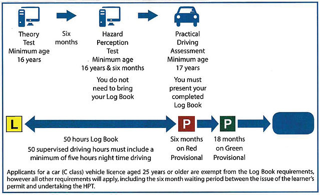Practical Driving Assessment