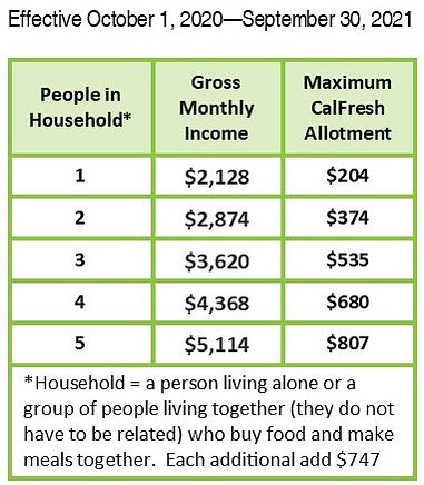 20.21 CalFresh Income Allotment EN.jpg