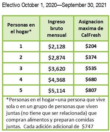 20.21 CalFresh Income Allotment SP.jpg