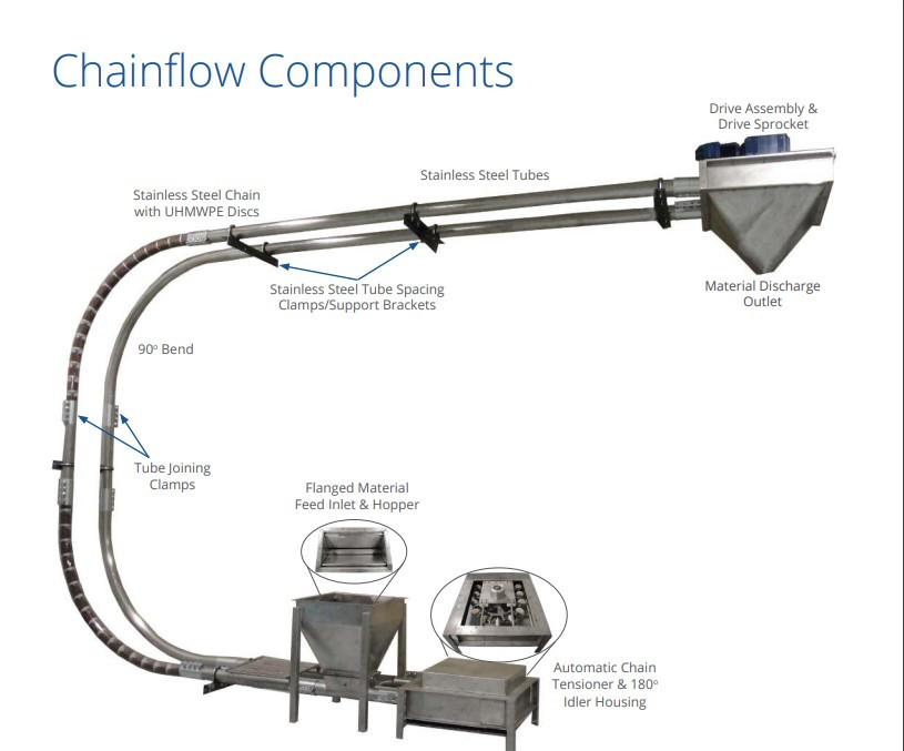 Chainflow Parts Brakedown