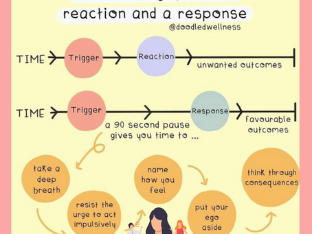 A 90 Second Pause is the Difference Between a Reaction and a Response