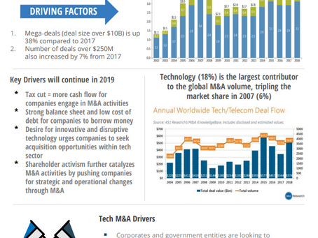 M&A Report March 2019