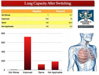 Έως και 95% λιγότερο βλαβερό το άτμισμα από το κάπνισμα