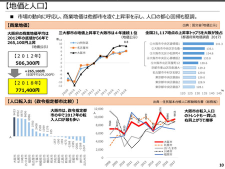 都構想、大阪の地価はどうなる