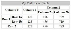 7. Tables in HTML