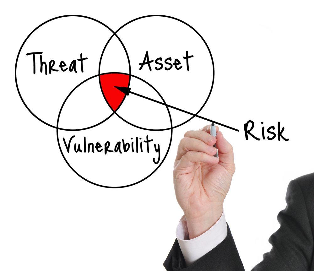 Threat, Vulnerability & Risk Assessment