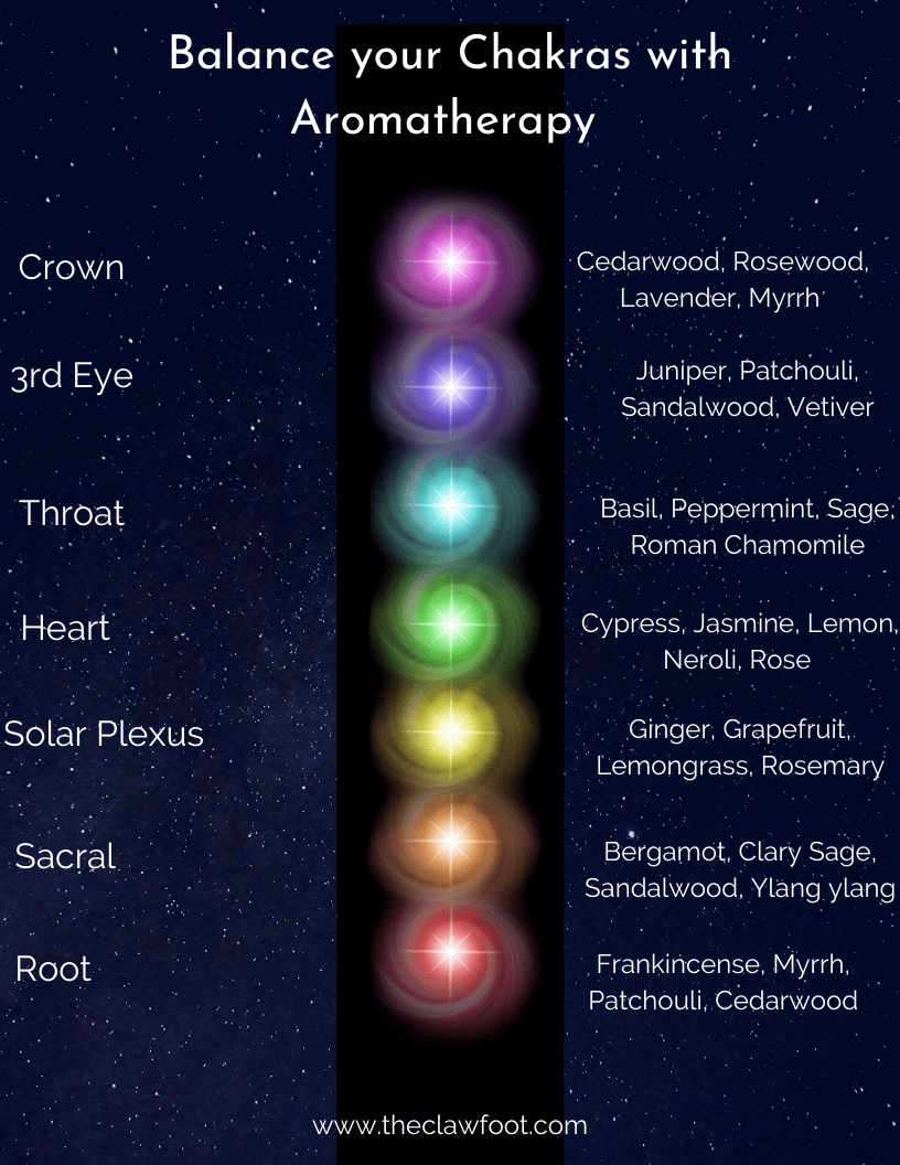Balance your Chakras through Aromatherapy