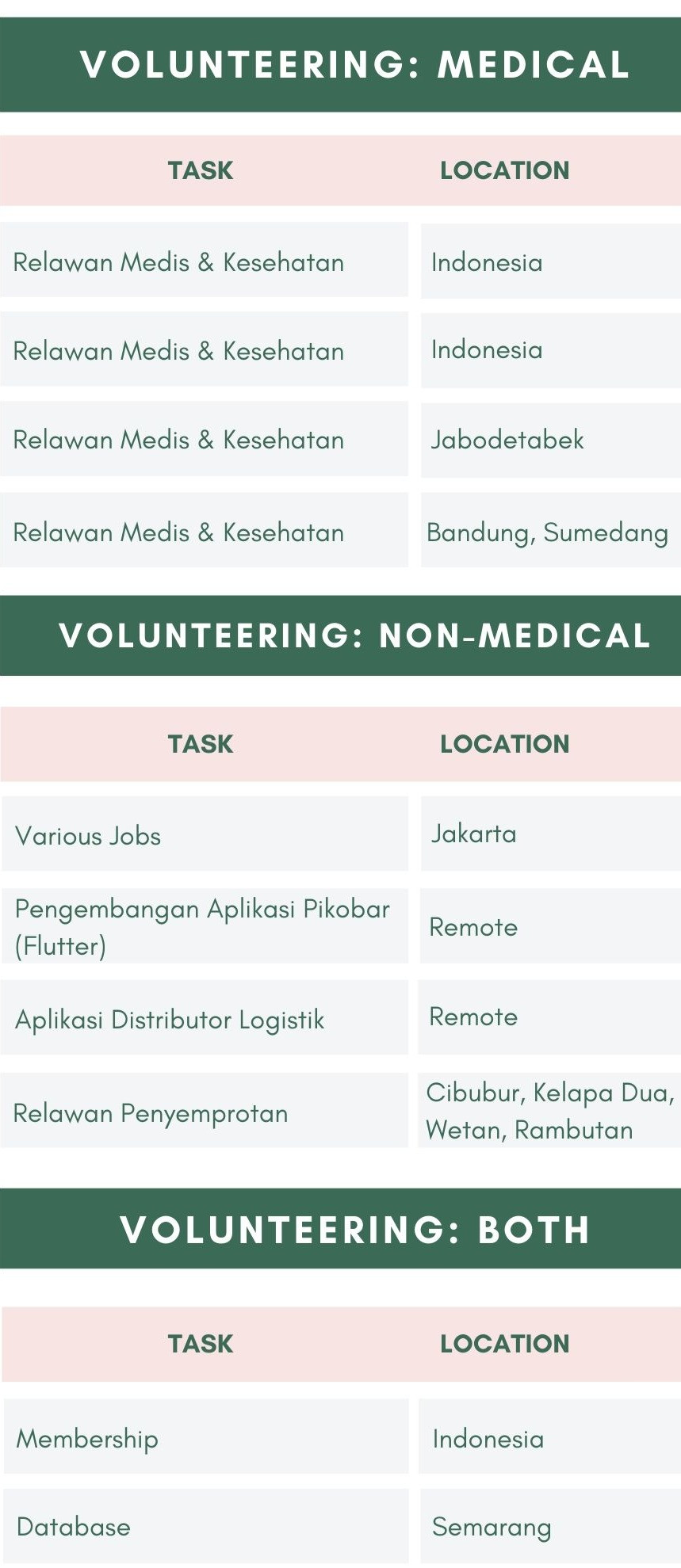 List of places to volunteer to aid in COVID-19 relief