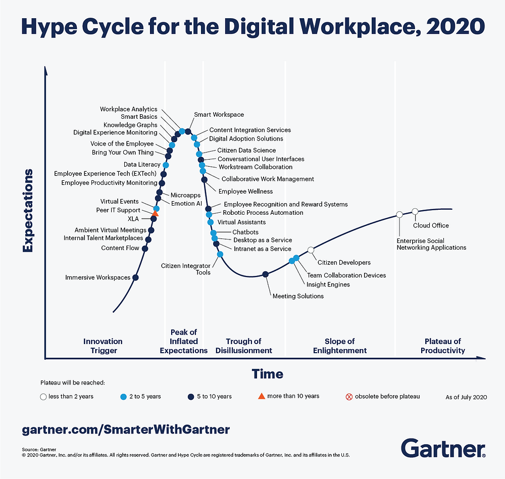Hype Cycle for the Digital Workplace, 2020