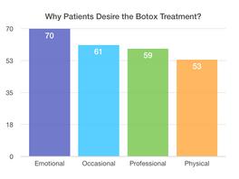 4 Top Reasons Your Patients Go Through Botulinum Toxin Treatments