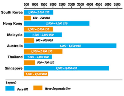 Average procedure cost of thread lifting procedure in 6 countries