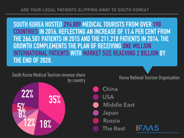 Are your local patients slipping away? - South Korea Medical Tourism Market Insights