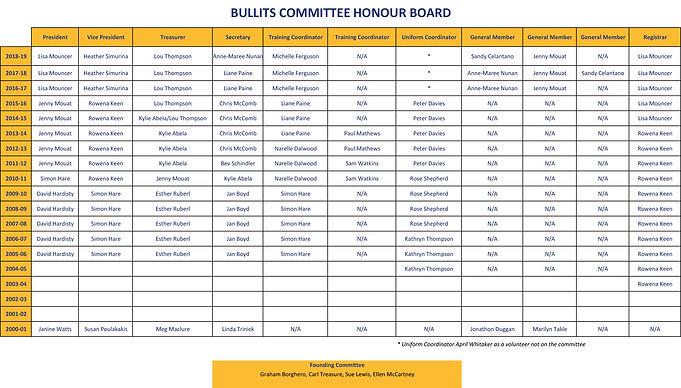 Bullits Honour BoardNOV2018.jpg