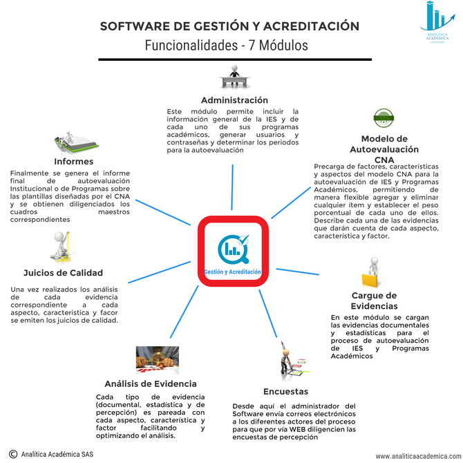 Funcionalidad del Software de Gestion y  Acreditacion