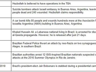 BRAZILIAN TERRORIST OPERATIVES