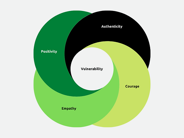 Conscious People Leadership v0.1 - image