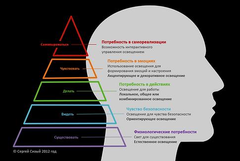 Пирамида потребностей человека в освещении