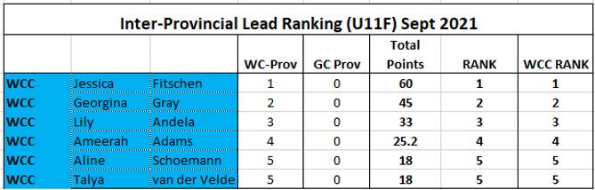 Rank Lead U11F.png