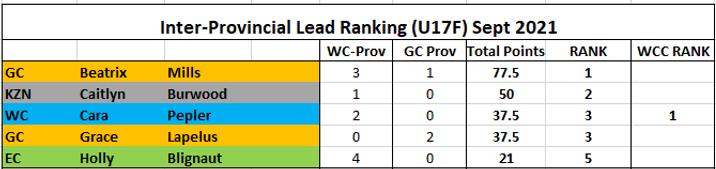 Rank Lead U17F.png