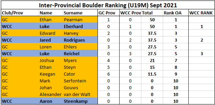 Boulder Rank U19M.png