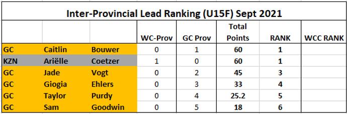 Rank Lead U15F.png