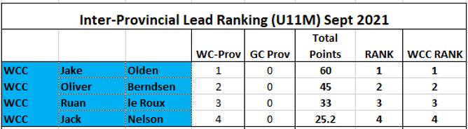 Rank-Lead-U11M.png