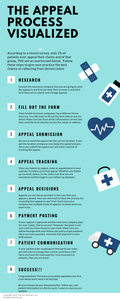 This image is to help mental health therapists understand the claim appeal process when a claim denies. Mental health billing services can help providers walk through this process. Practice Solution is a mental health billing company for private practices