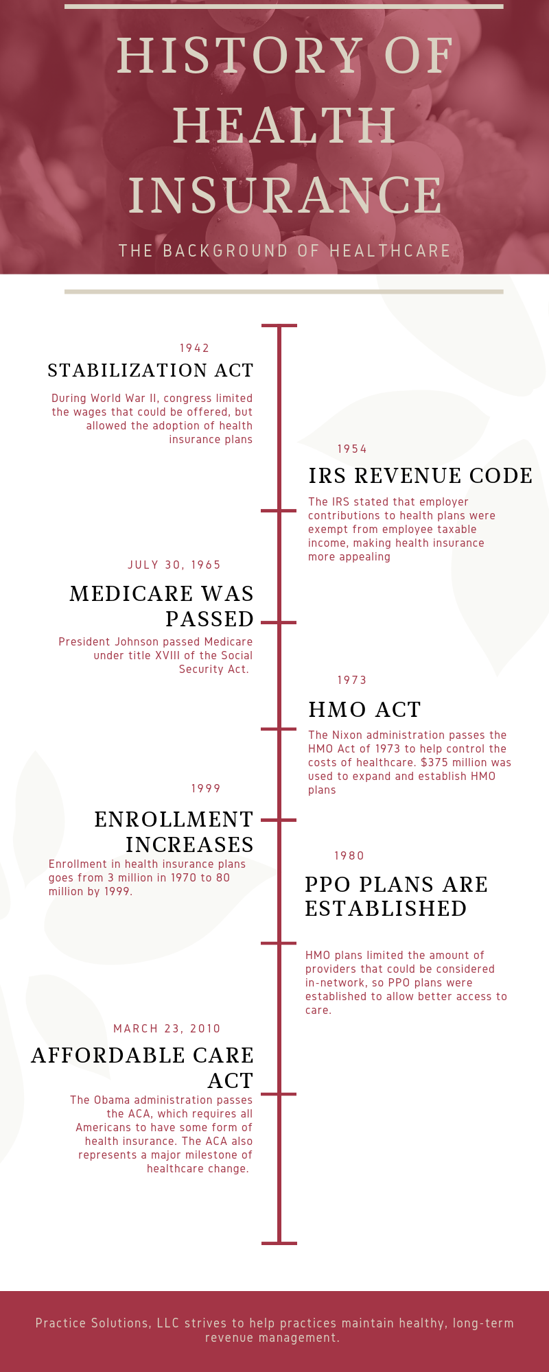 This image is to help the therapist understand the history of health insurance. Mental health billing can be complicated but understanding the ins and outs of the insurance industry help therapists get paid in private practice