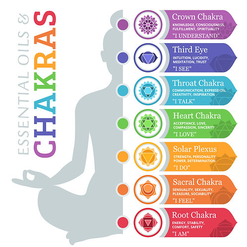 Chakras & Essential Oils Graphics Pack