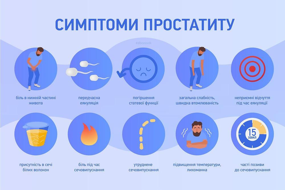 Симптоми простатиту - zborovik.com.ua