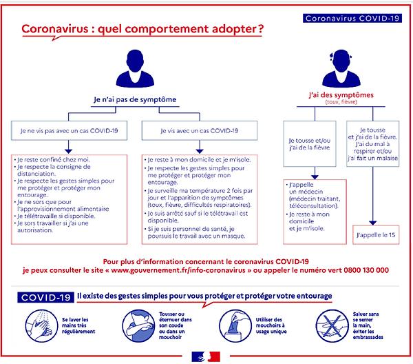 Coronavirus_Comportements.png