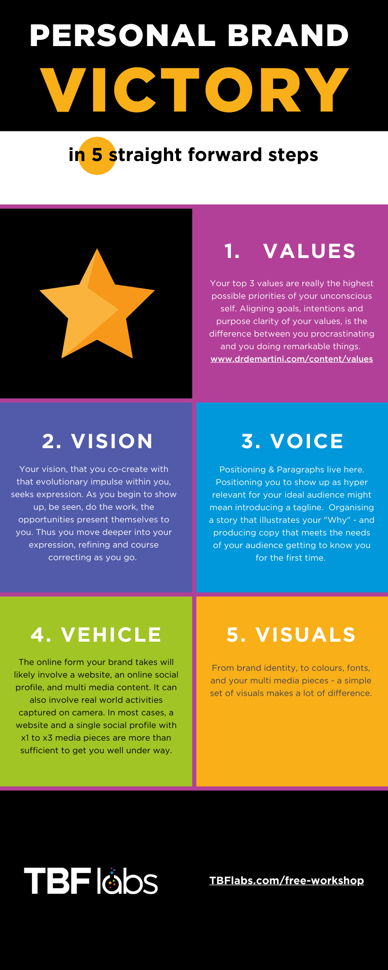 Personal Brand Victory in 5 straight forward steps