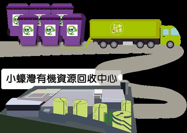 廚餘回收過程2-04.png