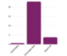 Indigo Lime Email comparison graph.png