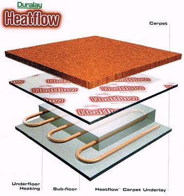 Duralay Carpet Underlay