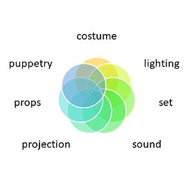a colourful diagram - lighting, set, sound, projecion, props, puppetry, costume