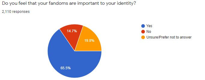 I asked responders if they considered fandoms a part of their identity, and got some pretty interesting results.
