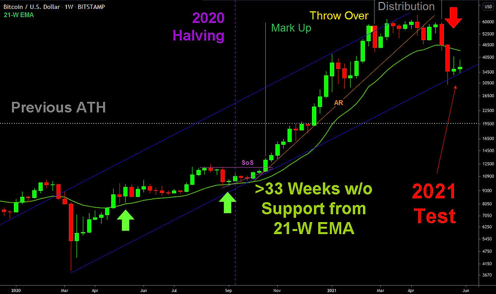 2020-2021 Post 21k Pump on the Weekly