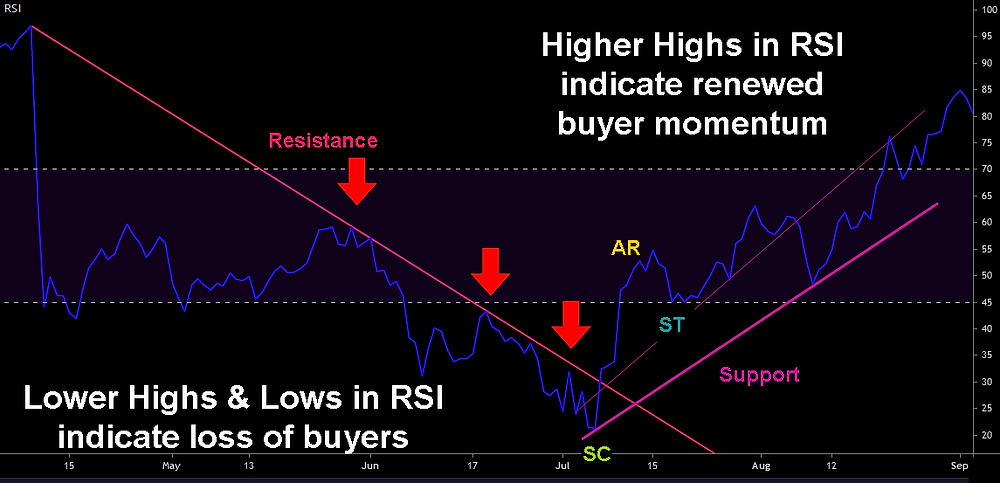 2013 Mid-Run Re-accumulation - Daily RSI