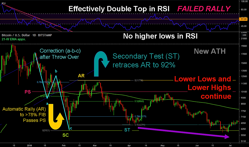 2018 Post Top Test on the Daily - with RSI